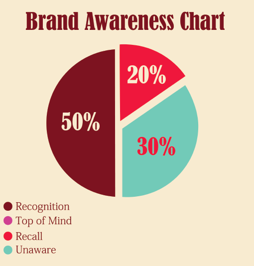 brand awareness research papers